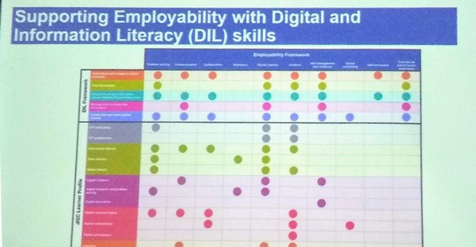 Mapping of JISC's digital capability framework with OU's employability and digital/information literacy strategy by Wendy Mears, Learning and Teaching Librarian, The Open University.