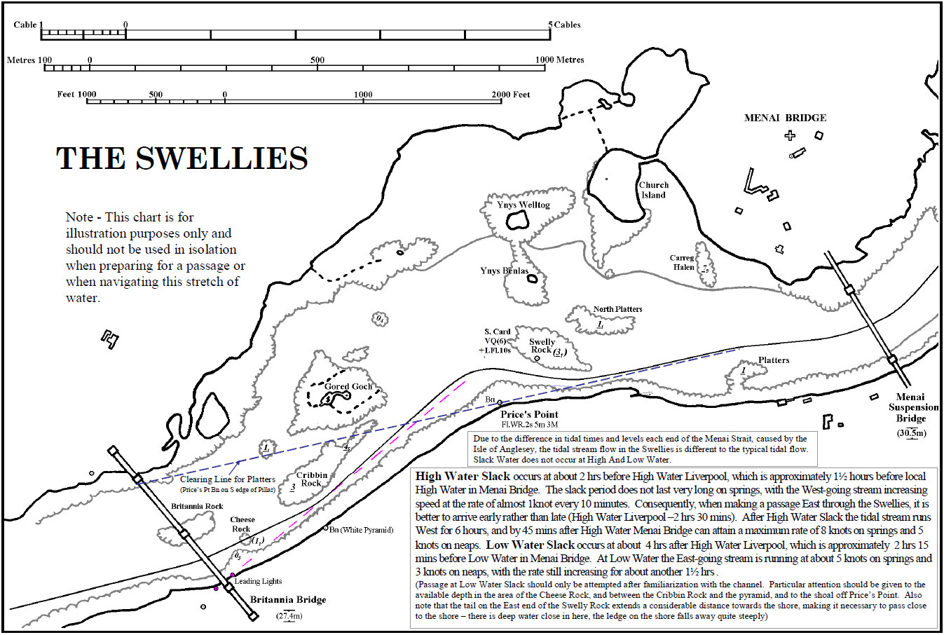 Navigation In The Swellies
